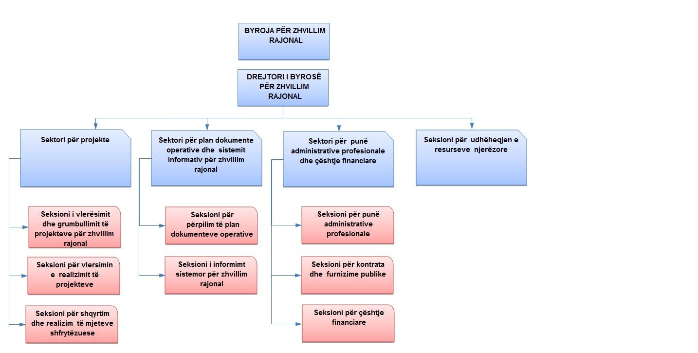 Struktura_AL